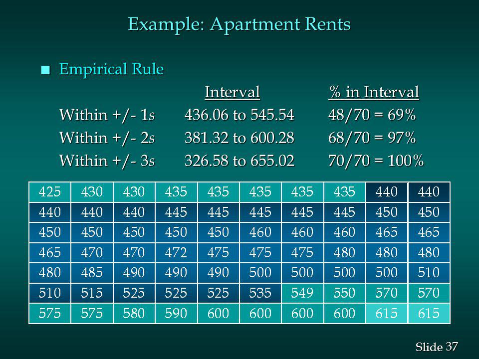 37 Slide Example: Apartment Rents n Empirical Rule Interval % in Interval Interval % in Interval Within +/- 1 s 436.06 to 545.5448/70 = 69% Within +/-