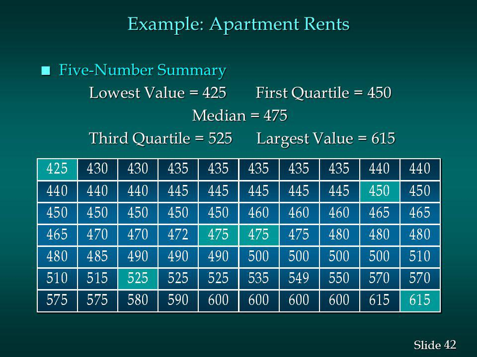 42 Slide Example: Apartment Rents n Five-Number Summary Lowest Value = 425 First Quartile = 450 Median = 475 Median = 475 Third Quartile = 525 Largest