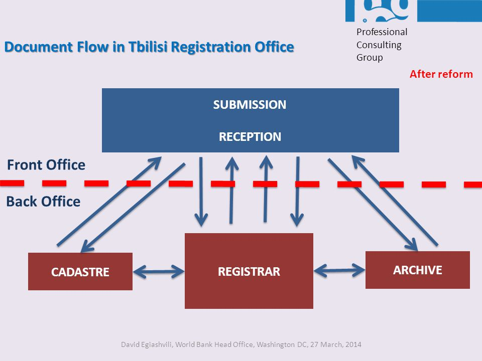 Document Flow in Tbilisi Registration Office After reform David Egiashvili, World Bank Head Office, Washington DC, 27 March, 2014 Professional Consult