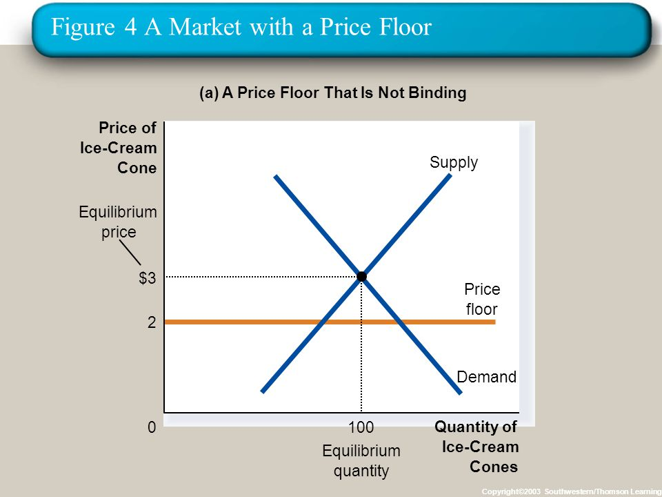 Figure 4 A Market with a Price Floor Copyright©2003 Southwestern/Thomson Learning (a) A Price Floor That Is Not Binding Quantity of Ice-Cream Cones 0 Price of Ice-Cream Cone Equilibrium quantity 2 Price floor Equilibrium price Demand Supply $3 100