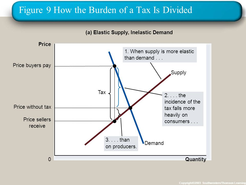 Figure 9 How the Burden of a Tax Is Divided Copyright©2003 Southwestern/Thomson Learning Quantity 0 Price Demand Supply Tax Price sellers receive Price buyers pay (a) Elastic Supply, Inelastic Demand 2....