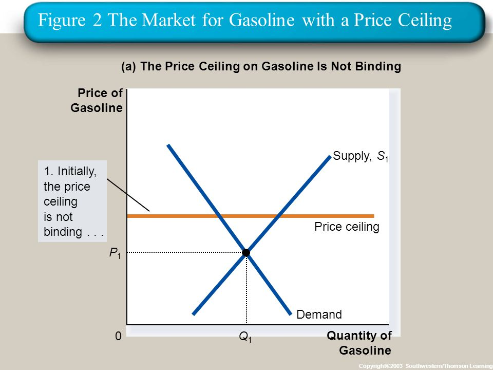 Figure 2 The Market for Gasoline with a Price Ceiling Copyright©2003 Southwestern/Thomson Learning (a) The Price Ceiling on Gasoline Is Not Binding Quantity of Gasoline 0 Price of Gasoline 1.