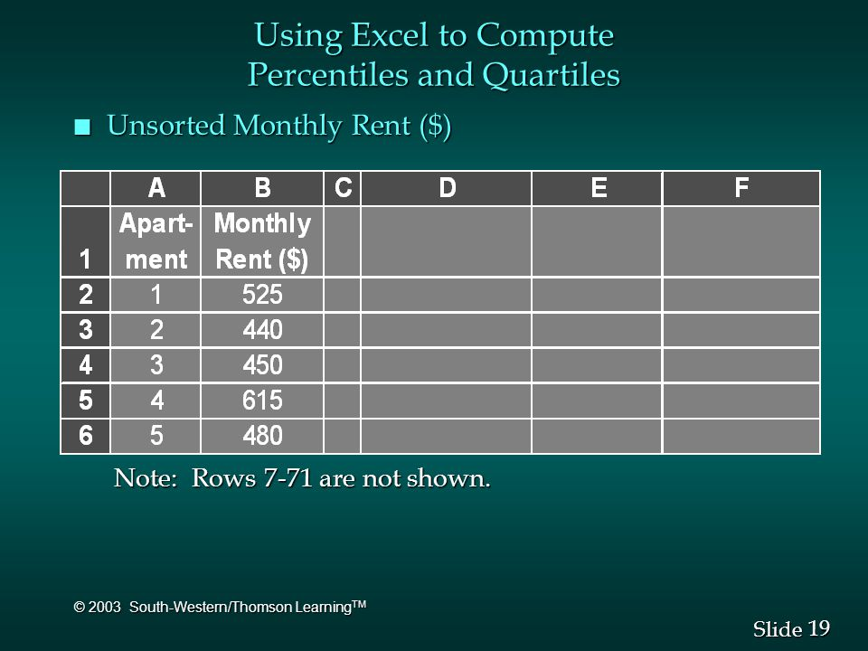 19 Slide © 2003 South-Western/Thomson Learning TM Using Excel to Compute Percentiles and Quartiles n Unsorted Monthly Rent ($) Note: Rows 7-71 are not