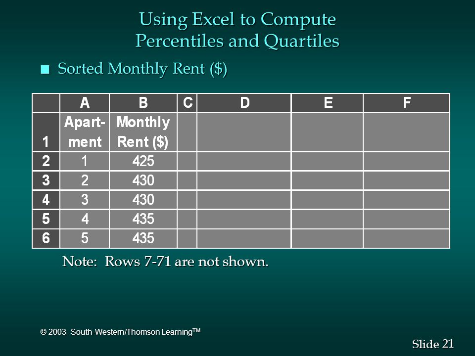 21 Slide © 2003 South-Western/Thomson Learning TM n Sorted Monthly Rent ($) Using Excel to Compute Percentiles and Quartiles Note: Rows 7-71 are not s