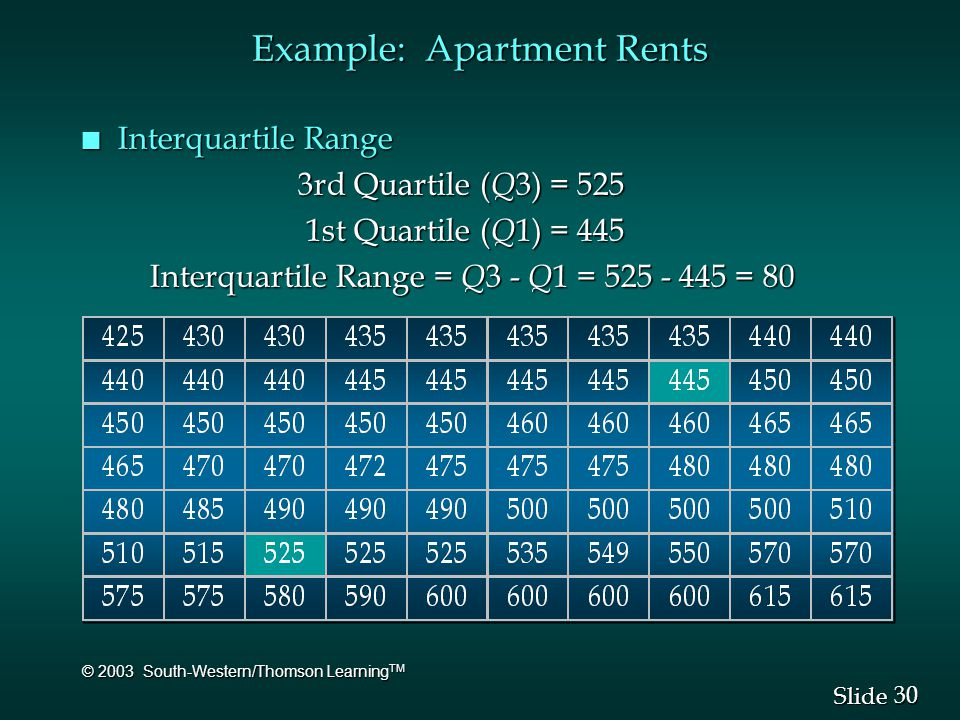 30 Slide © 2003 South-Western/Thomson Learning TM Example: Apartment Rents n Interquartile Range 3rd Quartile ( Q 3) = 525 3rd Quartile ( Q 3) = 525 1