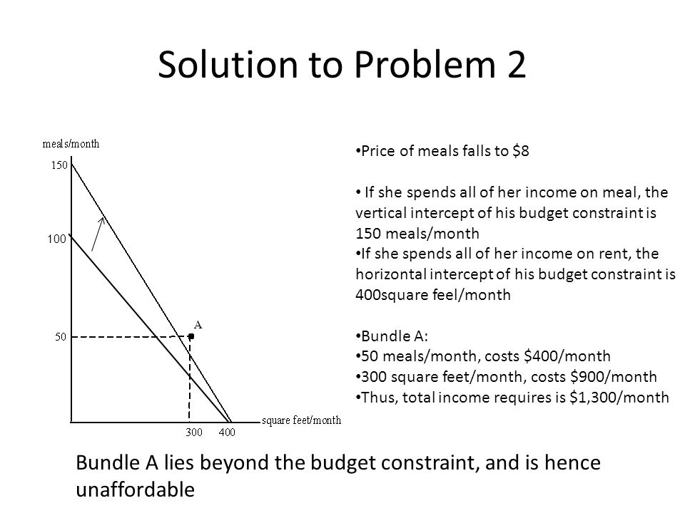 Solution to Problem 2 Price of meals falls to $8 If she spends all of her income on meal, the vertical intercept of his budget constraint is 150 meals/month If she spends all of her income on rent, the horizontal intercept of his budget constraint is 400square feel/month Bundle A: 50 meals/month, costs $400/month 300 square feet/month, costs $900/month Thus, total income requires is $1,300/month Bundle A lies beyond the budget constraint, and is hence unaffordable 100