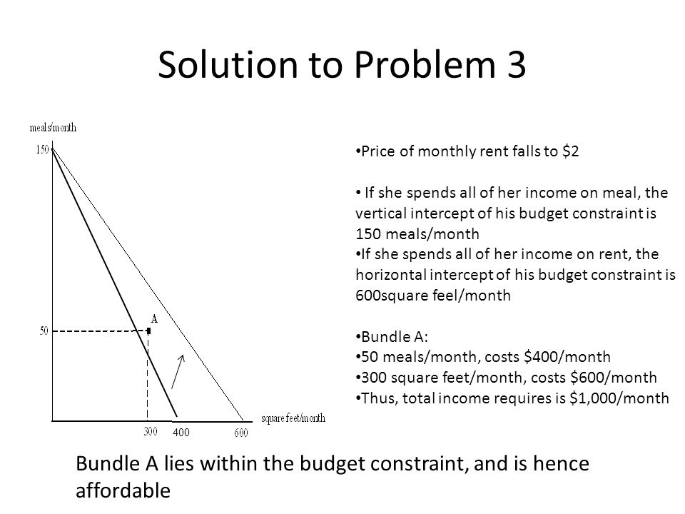 Solution to Problem 3 Price of monthly rent falls to $2 If she spends all of her income on meal, the vertical intercept of his budget constraint is 150 meals/month If she spends all of her income on rent, the horizontal intercept of his budget constraint is 600square feel/month Bundle A: 50 meals/month, costs $400/month 300 square feet/month, costs $600/month Thus, total income requires is $1,000/month B C Bundle A lies within the budget constraint, and is hence affordable 400