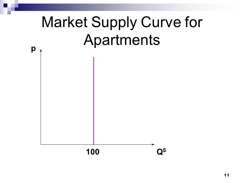11 Market Supply Curve for Apartments p QSQS 100