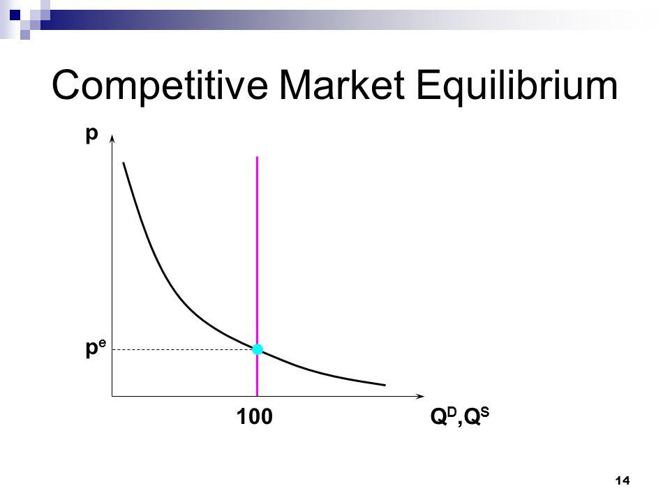 14 Competitive Market Equilibrium p Q D,Q S pepe 100