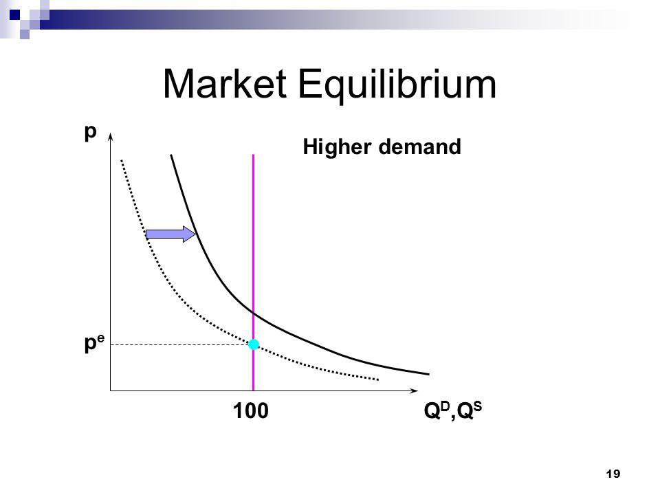 19 Market Equilibrium p Q D,Q S pepe 100 Higher demand