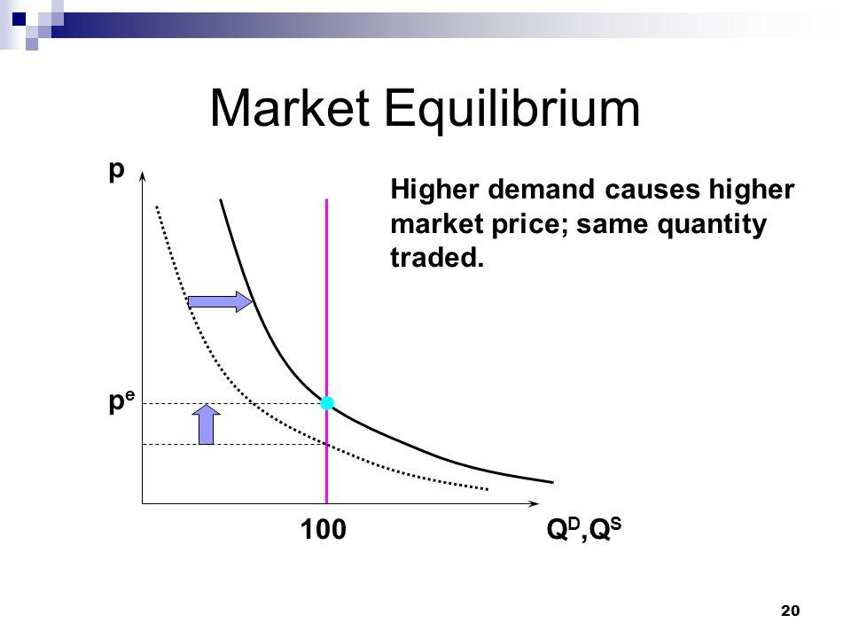 20 Market Equilibrium p Q D,Q S pepe 100 Higher demand causes higher market price; same quantity traded.