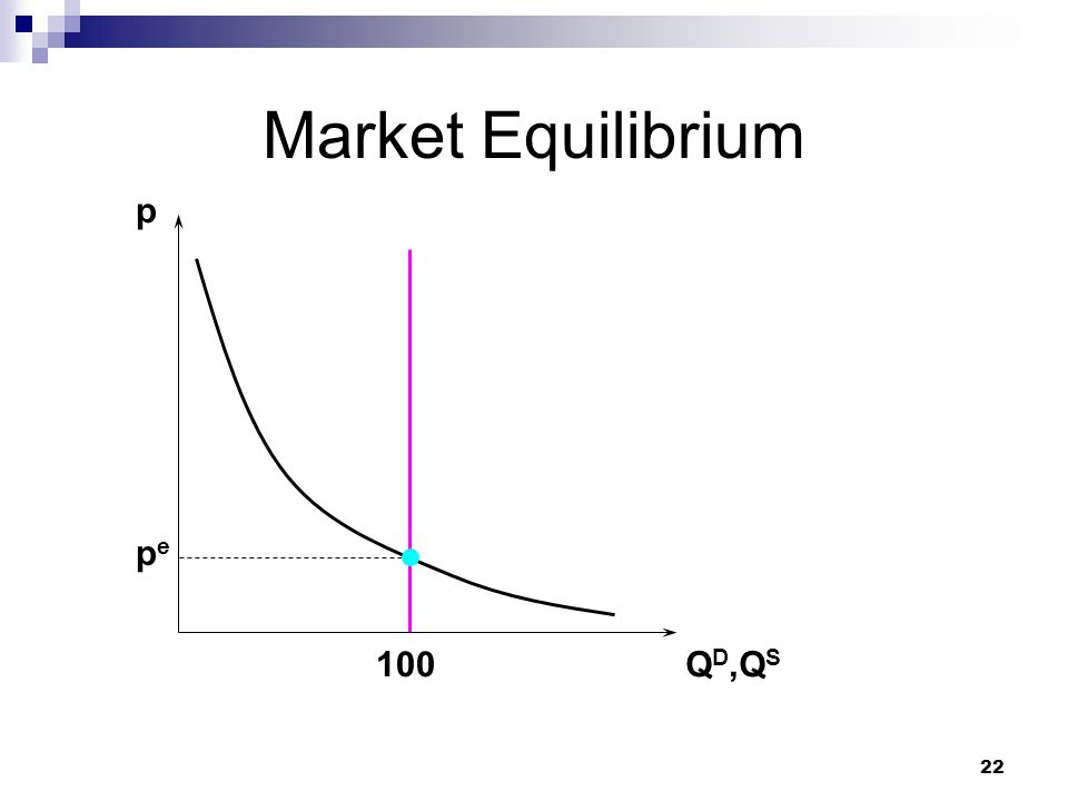 22 Market Equilibrium p Q D,Q S pepe 100