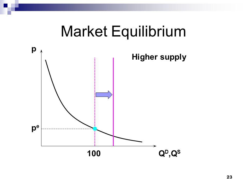 23 Market Equilibrium p Q D,Q S 100 Higher supply pepe