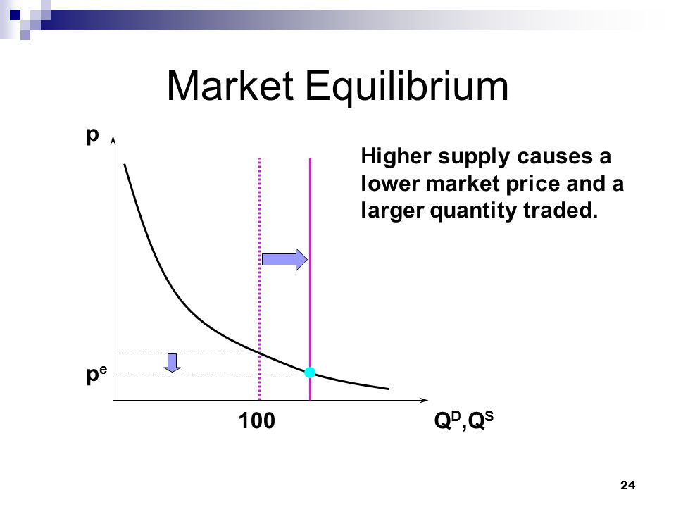 24 Market Equilibrium p Q D,Q S pepe 100 Higher supply causes a lower market price and a larger quantity traded.
