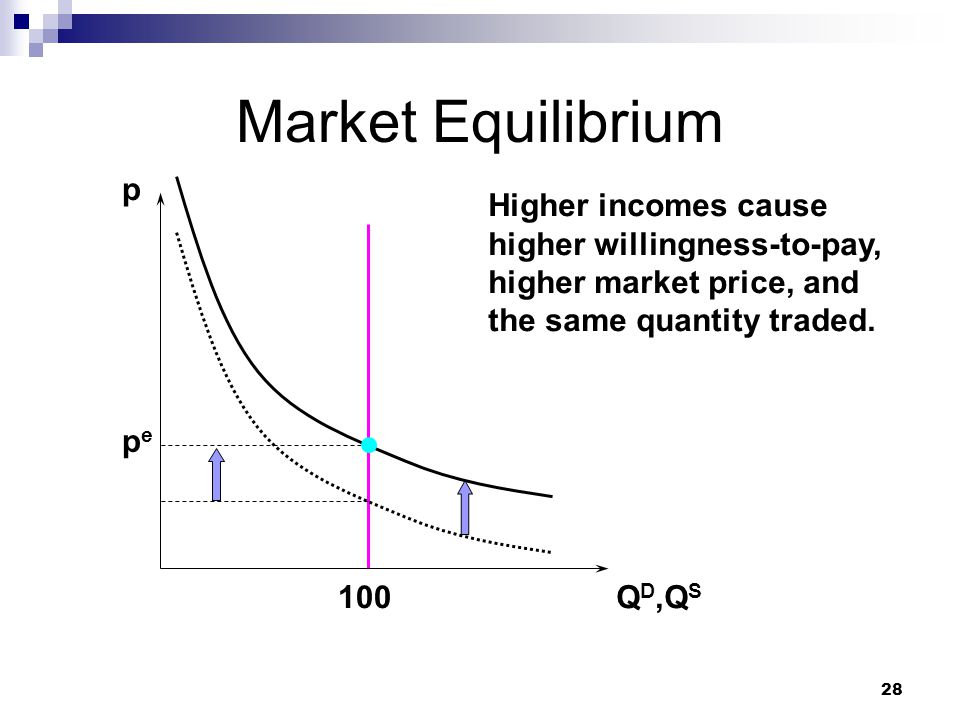 28 Market Equilibrium p Q D,Q S pepe 100 Higher incomes cause higher willingness-to-pay, higher market price, and the same quantity traded.