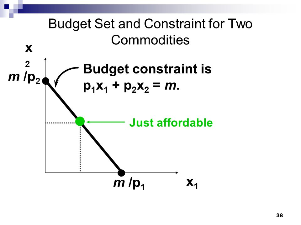 38 Budget Set and Constraint for Two Commodities x2x2 x1x1 Budget constraint is p 1 x 1 + p 2 x 2 = m. m /p 1 Just affordable m /p 2
