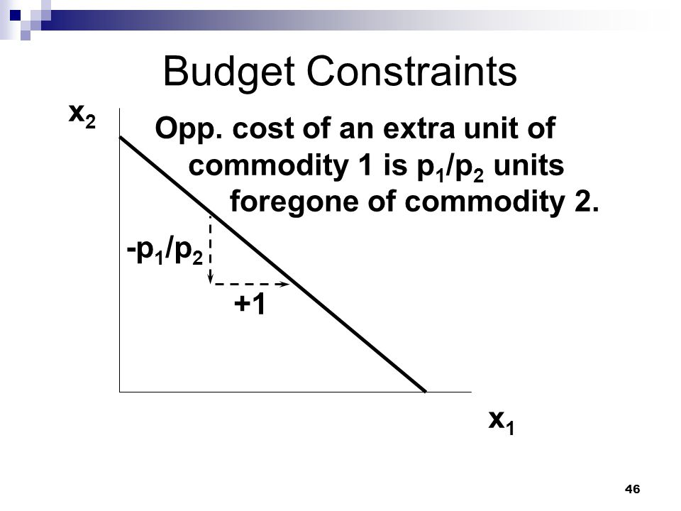 46 Budget Constraints x2x2 x1x1 +1 -p 1 /p 2 Opp. cost of an extra unit of commodity 1 is p 1 /p 2 units foregone of commodity 2.
