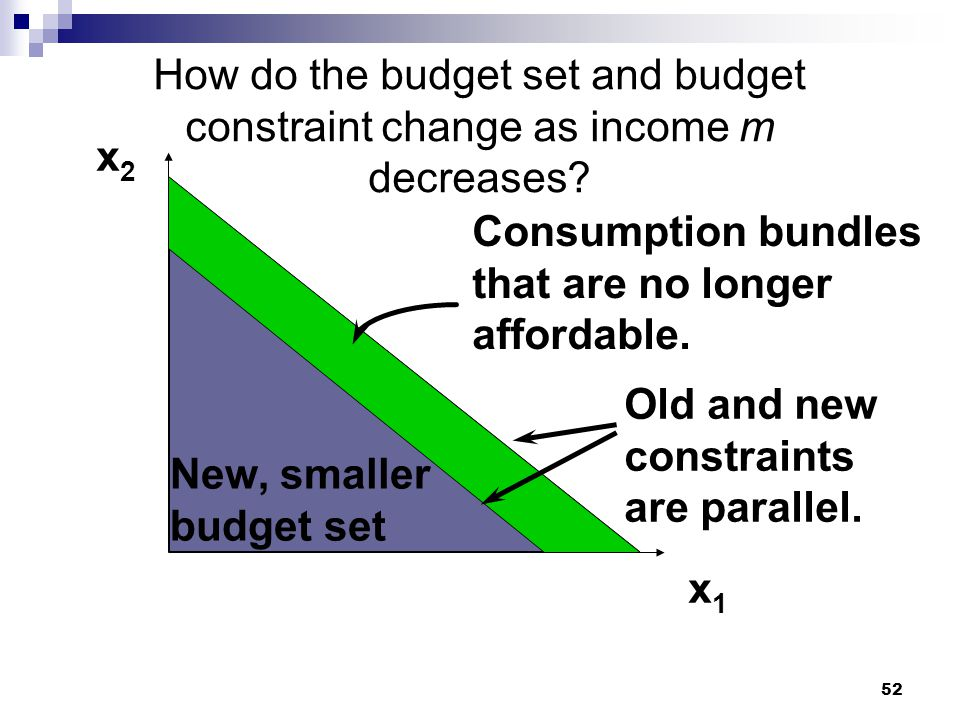 52 How do the budget set and budget constraint change as income m decreases? x2x2 x1x1 New, smaller budget set Consumption bundles that are no longer