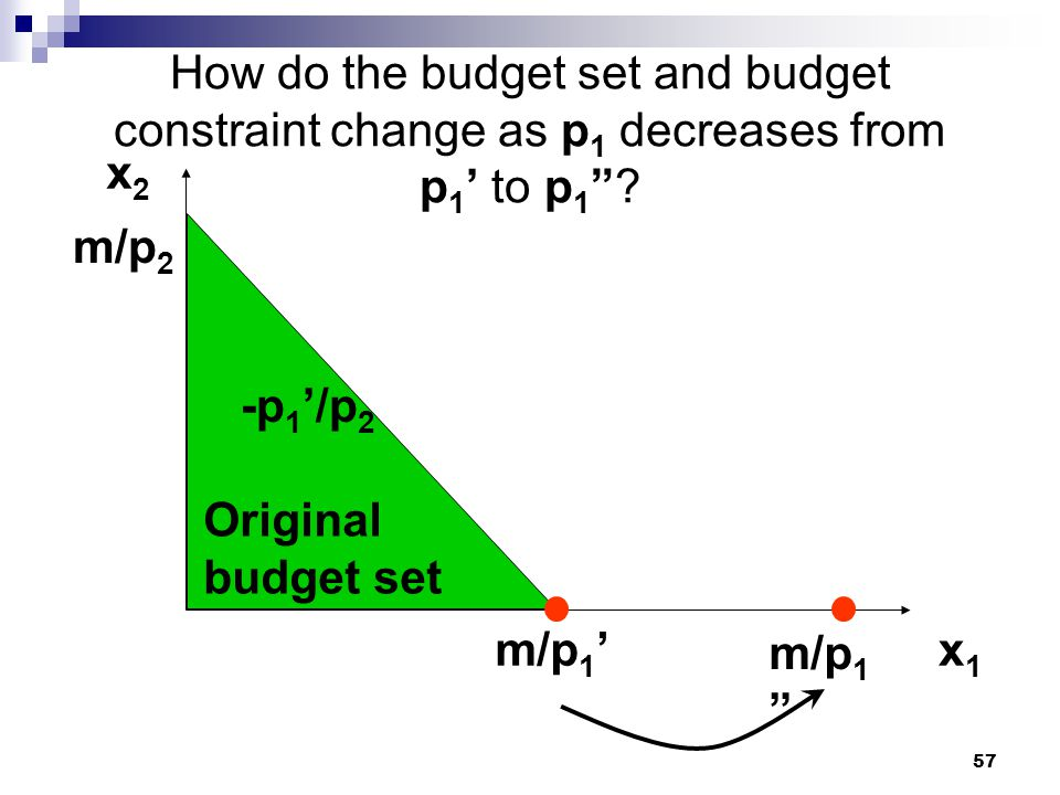 57 How do the budget set and budget constraint change as p 1 decreases from p 1 to p 1? Original budget set x2x2 x1x1 m/p 2 m/p 1 -p 1 /p 2