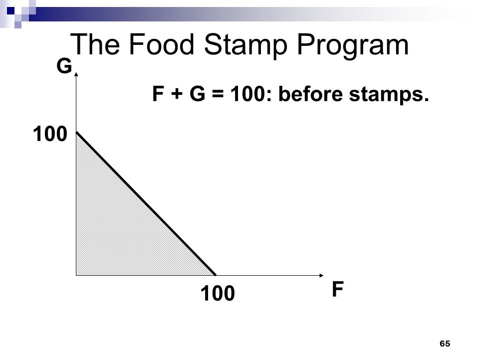 65 The Food Stamp Program G F 100 F + G = 100: before stamps.