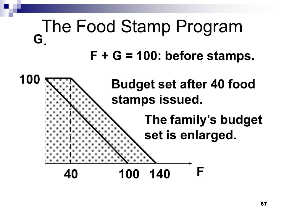 67 The Food Stamp Program G F 100 F + G = 100: before stamps. Budget set after 40 food stamps issued. 140 The familys budget set is enlarged. 40
