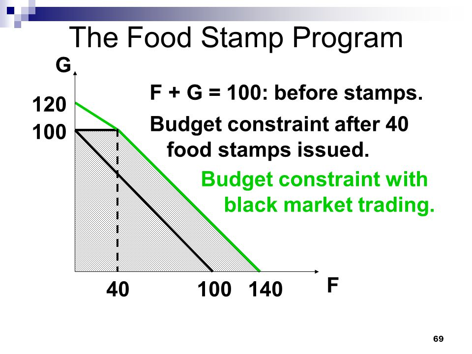 69 The Food Stamp Program G F 100 F + G = 100: before stamps. Budget constraint after 40 food stamps issued. 140 120 Budget constraint with black mark