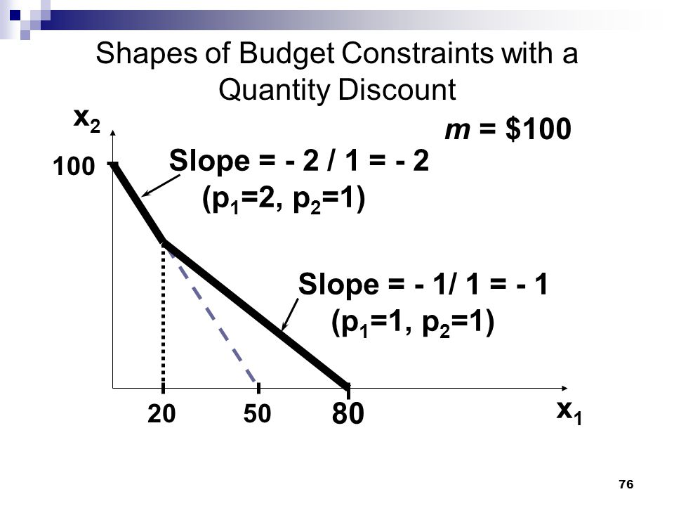 76 Shapes of Budget Constraints with a Quantity Discount m = $100 50 100 20 Slope = - 2 / 1 = - 2 (p 1 =2, p 2 =1) Slope = - 1/ 1 = - 1 (p 1 =1, p 2 =
