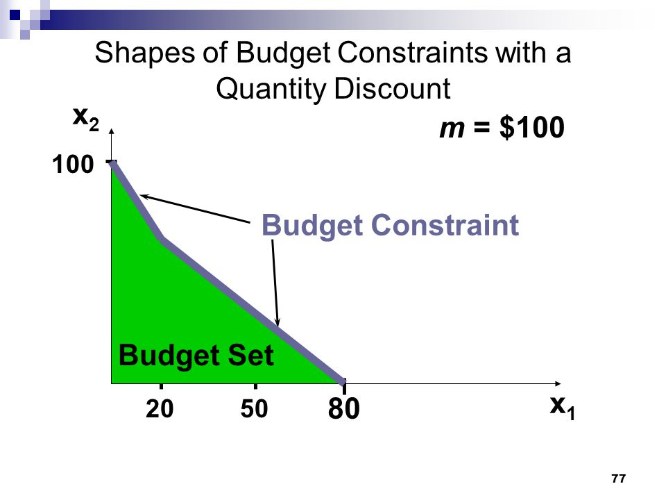 77 Shapes of Budget Constraints with a Quantity Discount m = $100 50 100 20 80 x2x2 x1x1 Budget Set Budget Constraint