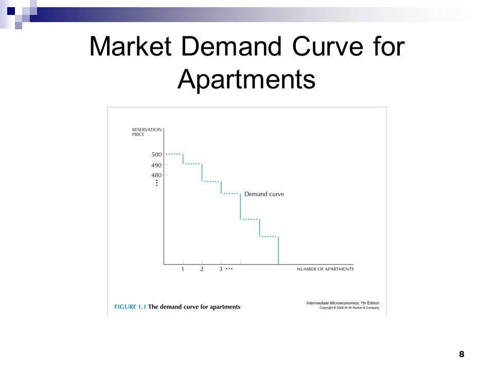 8 Market Demand Curve for Apartments