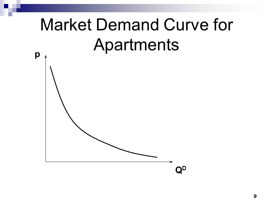 10 Modeling Apartment Supply Supply: It takes time to build more close apartments so in this short-run the quantity available is fixed (at say 100).