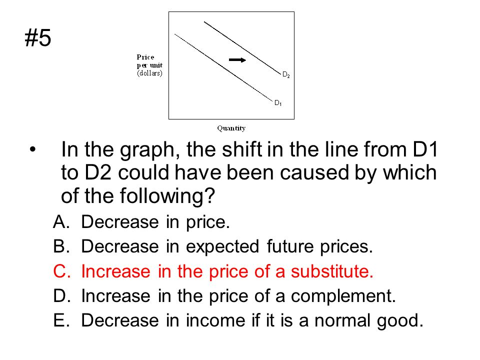 In the graph, the shift in the line from D1 to D2 could have been caused by which of the following? A.Decrease in price. B.Decrease in expected future