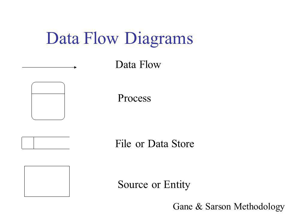 Data Flow Diagrams Data Flow Process File or Data Store Source or Entity Gane & Sarson Methodology