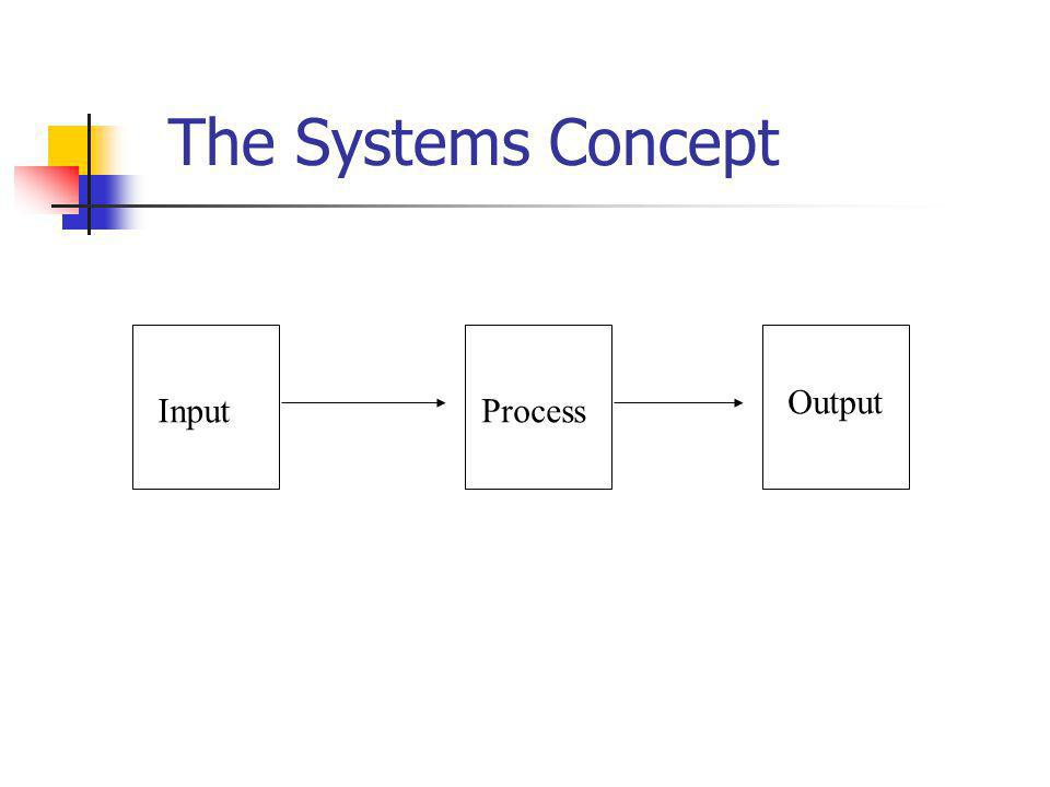 The Systems Concept InputProcess Output
