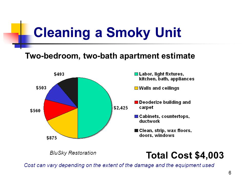 6 Cleaning a Smoky Unit Two-bedroom, two-bath apartment estimate Cost can vary depending on the extent of the damage and the equipment used Total Cost