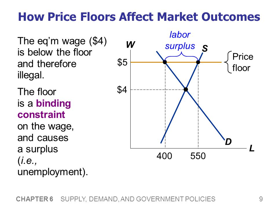 9 CHAPTER 6 SUPPLY, DEMAND, AND GOVERNMENT POLICIES How Price Floors Affect Market Outcomes W L D S $4 Price floor $5 The eqm wage ($4) is below the f