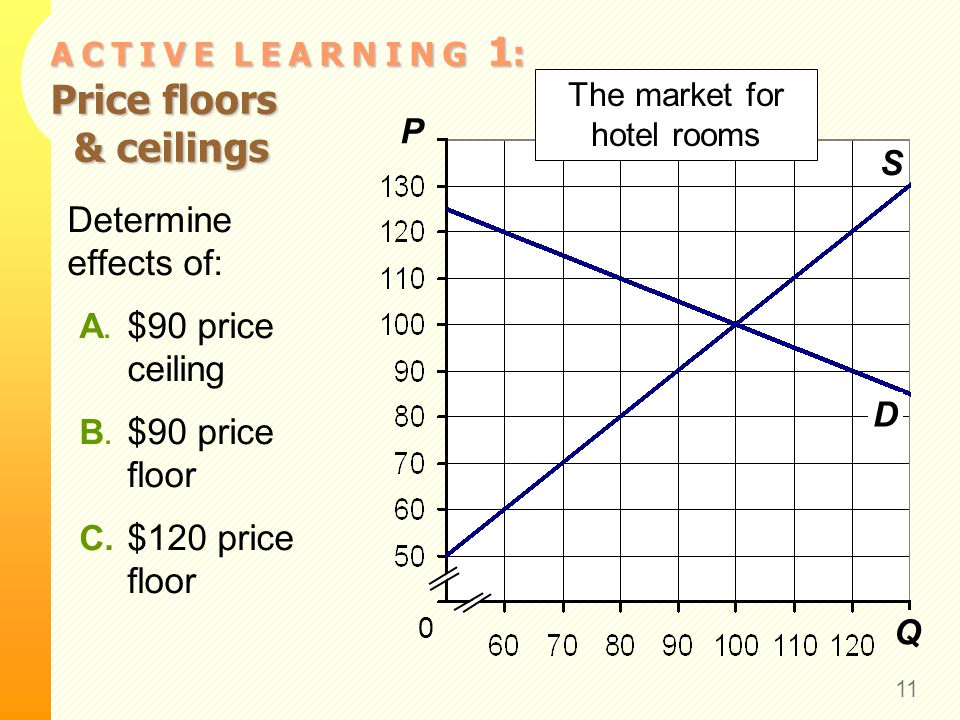 A C T I V E L E A R N I N G 1 : Price floors & ceilings 11 Q P S 0 The market for hotel rooms D Determine effects of: A. $90 price ceiling B. $90 pric
