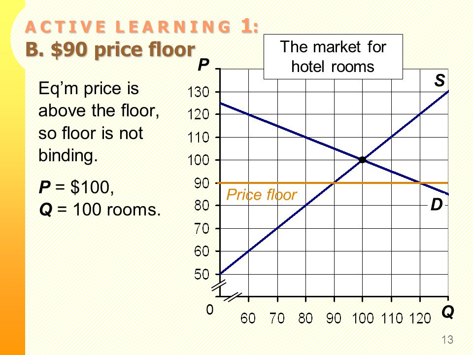 Q P S 0 The market for hotel rooms D A C T I V E L E A R N I N G 1 : B. $90 price floor 13 Eqm price is above the floor, so floor is not binding. P =