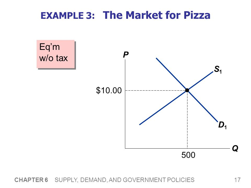 17 CHAPTER 6 SUPPLY, DEMAND, AND GOVERNMENT POLICIES S1S1 EXAMPLE 3: The Market for Pizza Eqm w/o tax P Q D1D1 $10.00 500