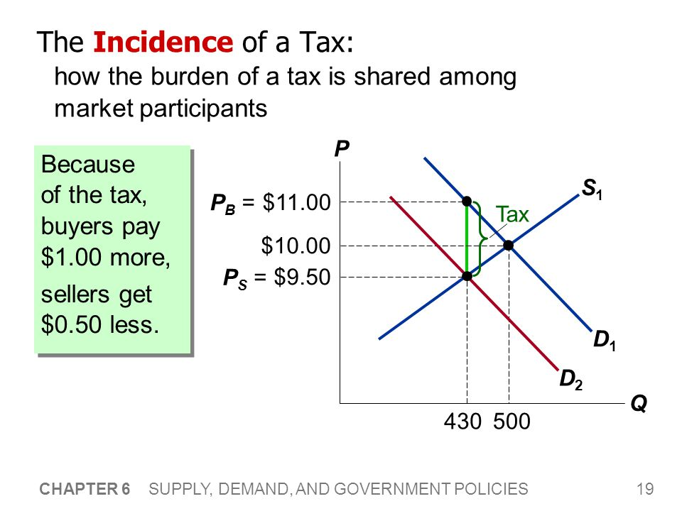 19 CHAPTER 6 SUPPLY, DEMAND, AND GOVERNMENT POLICIES 430 S1S1 The Incidence of a Tax: how the burden of a tax is shared among market participants P Q