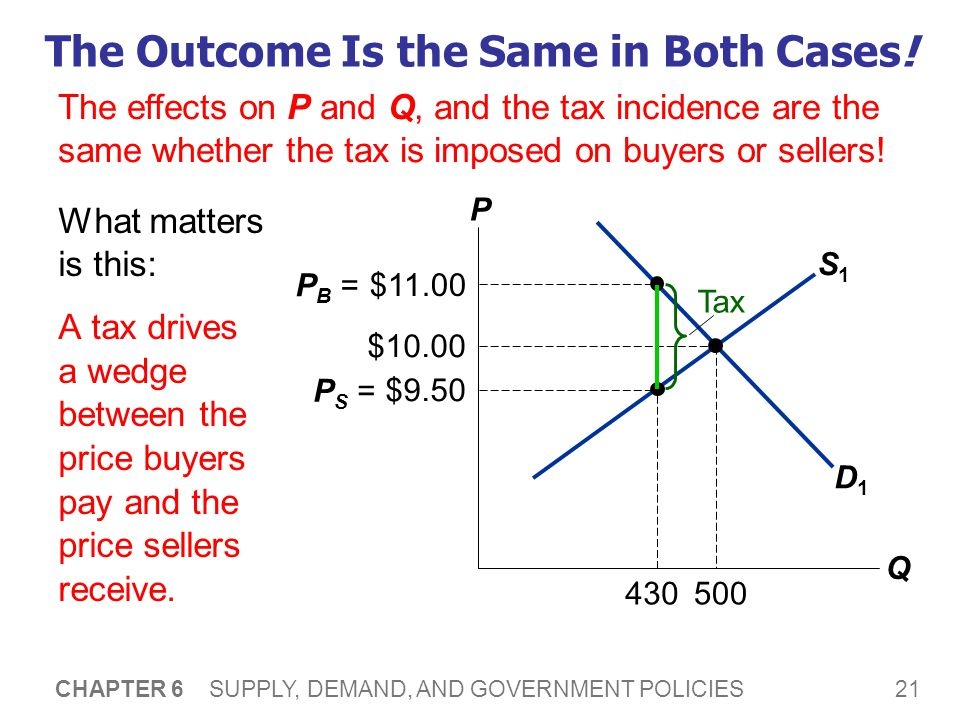 21 CHAPTER 6 SUPPLY, DEMAND, AND GOVERNMENT POLICIES S1S1 The Outcome Is the Same in Both Cases! What matters is this: A tax drives a wedge between th