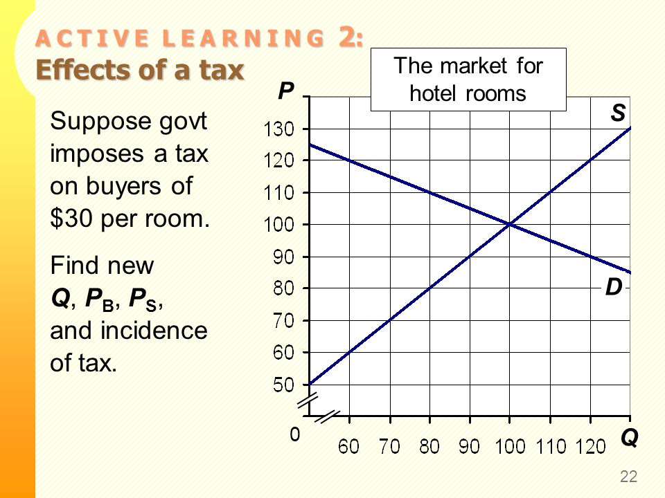 A C T I V E L E A R N I N G 2 : Effects of a tax 22 Q P S 0 The market for hotel rooms D Suppose govt imposes a tax on buyers of $30 per room. Find ne