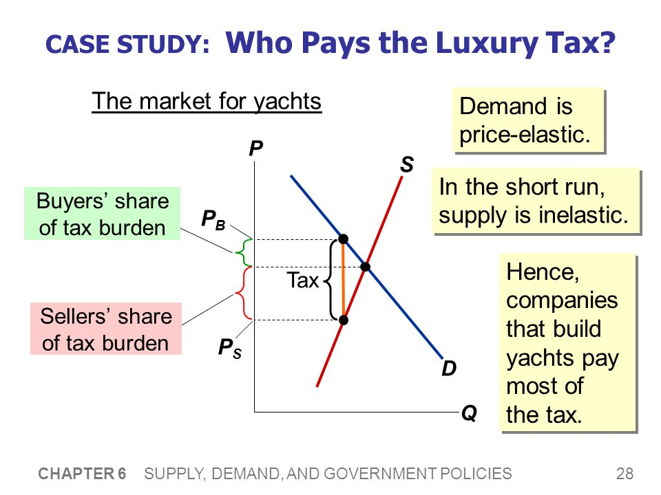 28 CHAPTER 6 SUPPLY, DEMAND, AND GOVERNMENT POLICIES CASE STUDY: Who Pays the Luxury Tax? The market for yachts P Q D S Tax Buyers share of tax burden
