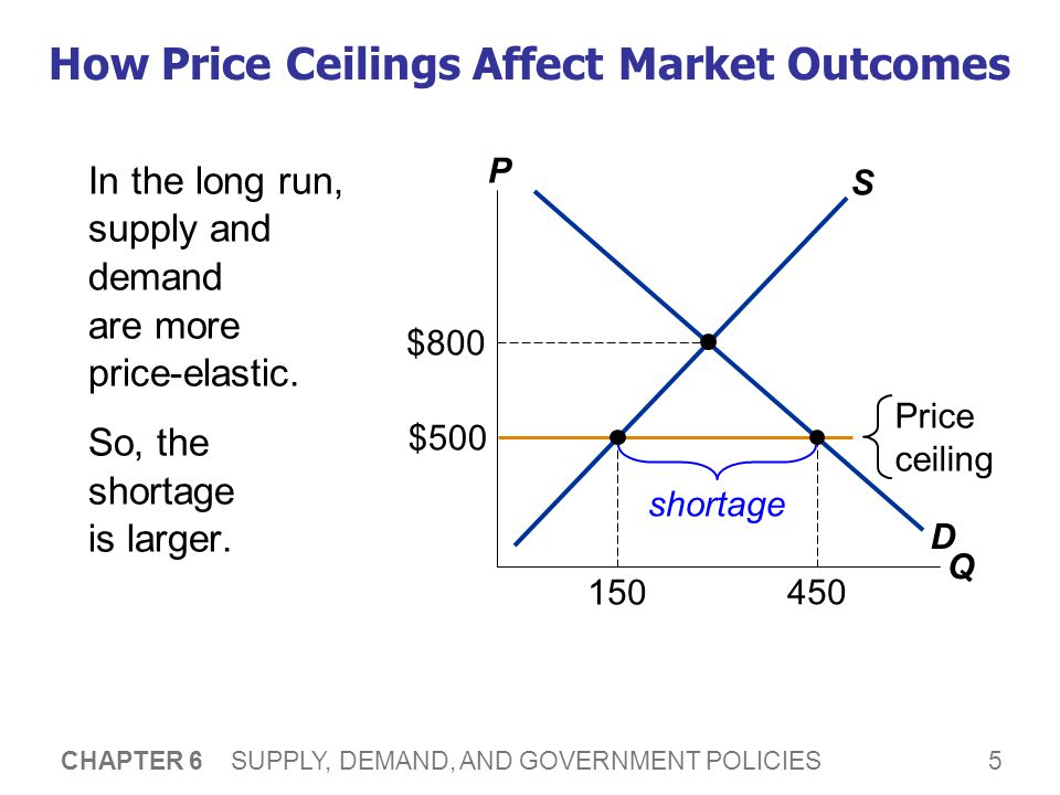 5 CHAPTER 6 SUPPLY, DEMAND, AND GOVERNMENT POLICIES How Price Ceilings Affect Market Outcomes In the long run, supply and demand are more price-elasti