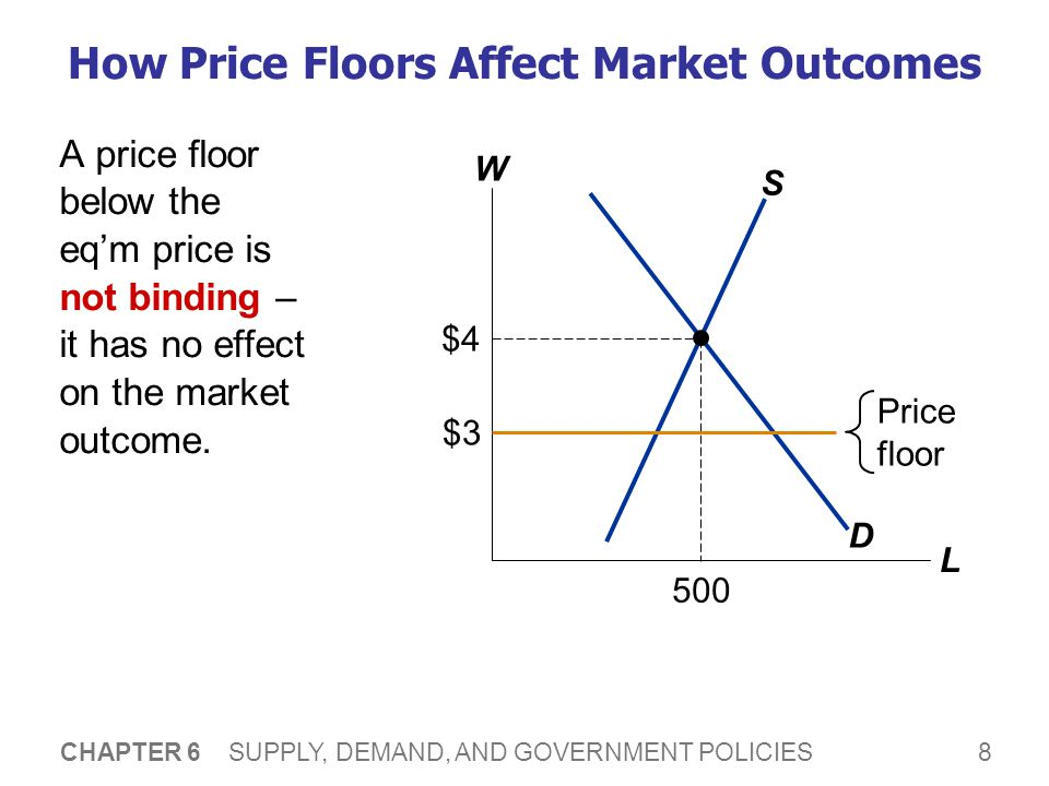 8 CHAPTER 6 SUPPLY, DEMAND, AND GOVERNMENT POLICIES How Price Floors Affect Market Outcomes W L D S $4 500 Price floor $3 A price floor below the eqm