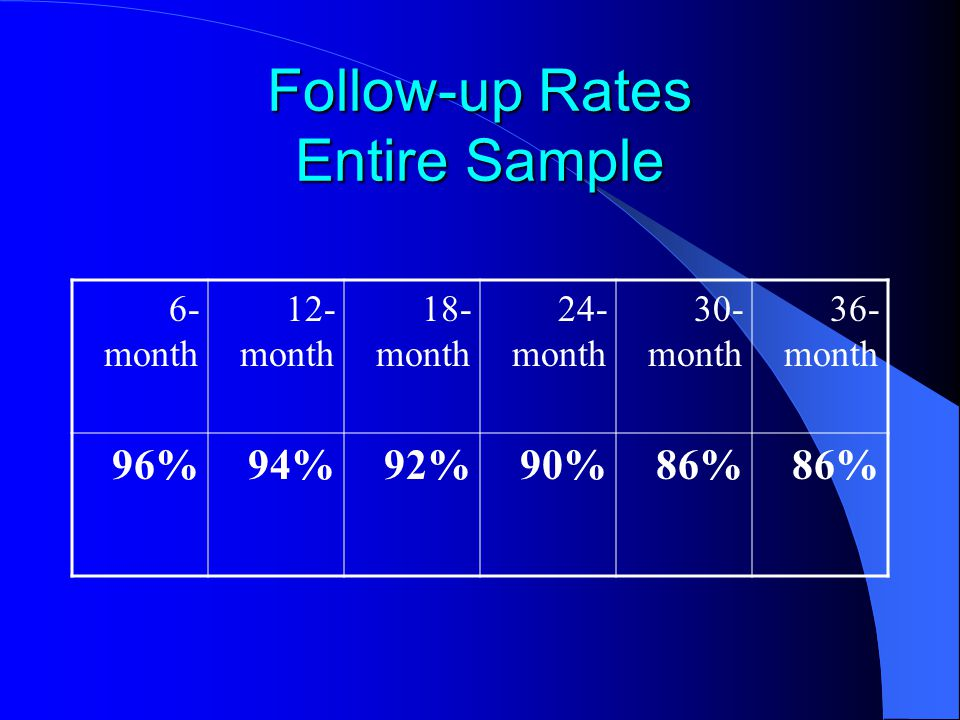 Follow-up Rates Entire Sample 6- month 12- month 18- month 24- month 30- month 36- month 96%94%92%90%86%