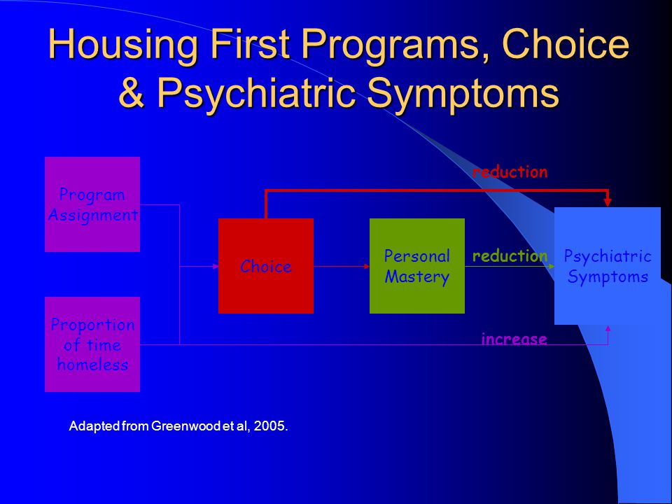 Housing First Programs, Choice & Psychiatric Symptoms Psychiatric Symptoms Adapted from Greenwood et al, 2005. reduction increase reduction Program As