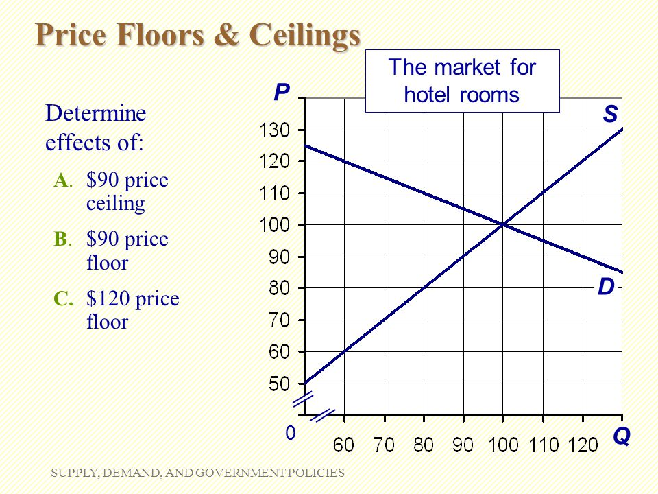 Price Floors & Ceilings SUPPLY, DEMAND, AND GOVERNMENT POLICIES Q P S 0 The market for hotel rooms D Determine effects of: A. $90 price ceiling B. $90