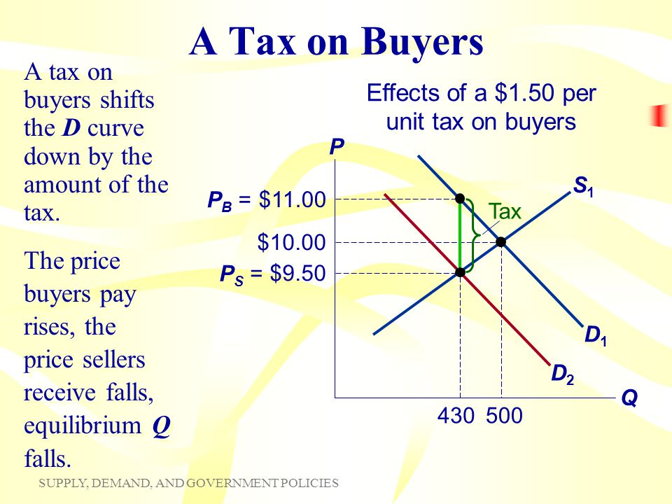 SUPPLY, DEMAND, AND GOVERNMENT POLICIES S1S1 D1D1 $10.00 500 430 A Tax on Buyers A tax on buyers shifts the D curve down by the amount of the tax. P Q