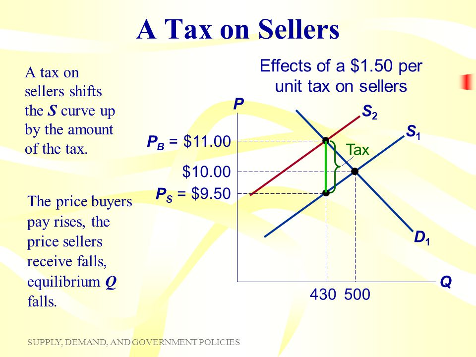 SUPPLY, DEMAND, AND GOVERNMENT POLICIES S1S1 A Tax on Sellers A tax on sellers shifts the S curve up by the amount of the tax. P Q D1D1 $10.00 500 S2S