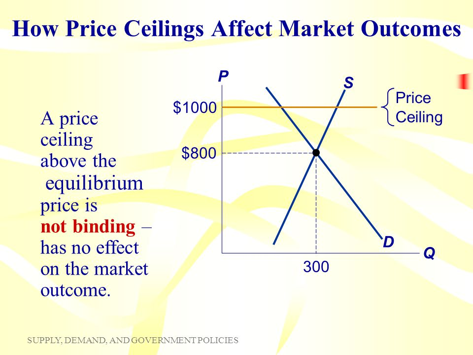 SUPPLY, DEMAND, AND GOVERNMENT POLICIES How Price Ceilings Affect Market Outcomes A price ceiling above the equilibrium price is not binding – has no